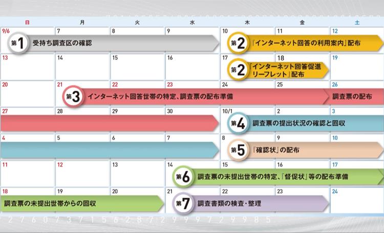 調査日程をグラフィック化