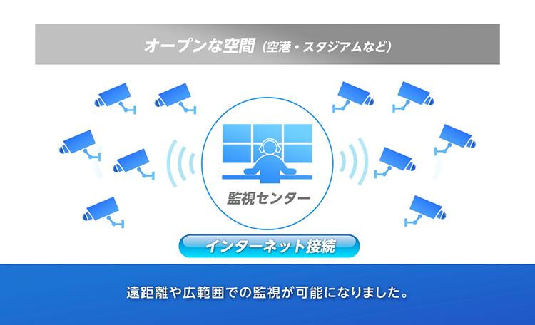 「監視カメラによる防犯システム」<br>IoTセキュリティの重要性がわかる事例として、監視カメラシステムを紹介。