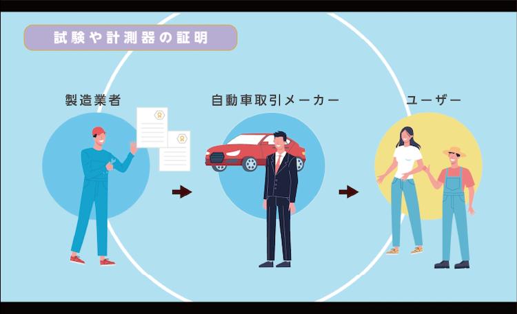『活用事例 自動車産業』自動車産業に認定がどのように利用されているのか紹介